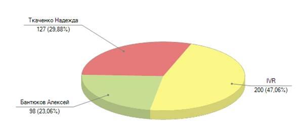 Статистика-диаграмма