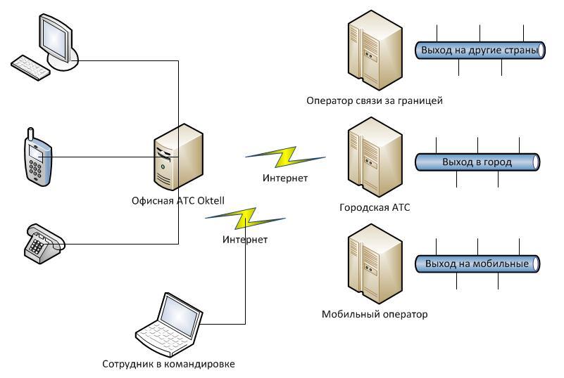 Схема включения Oktell