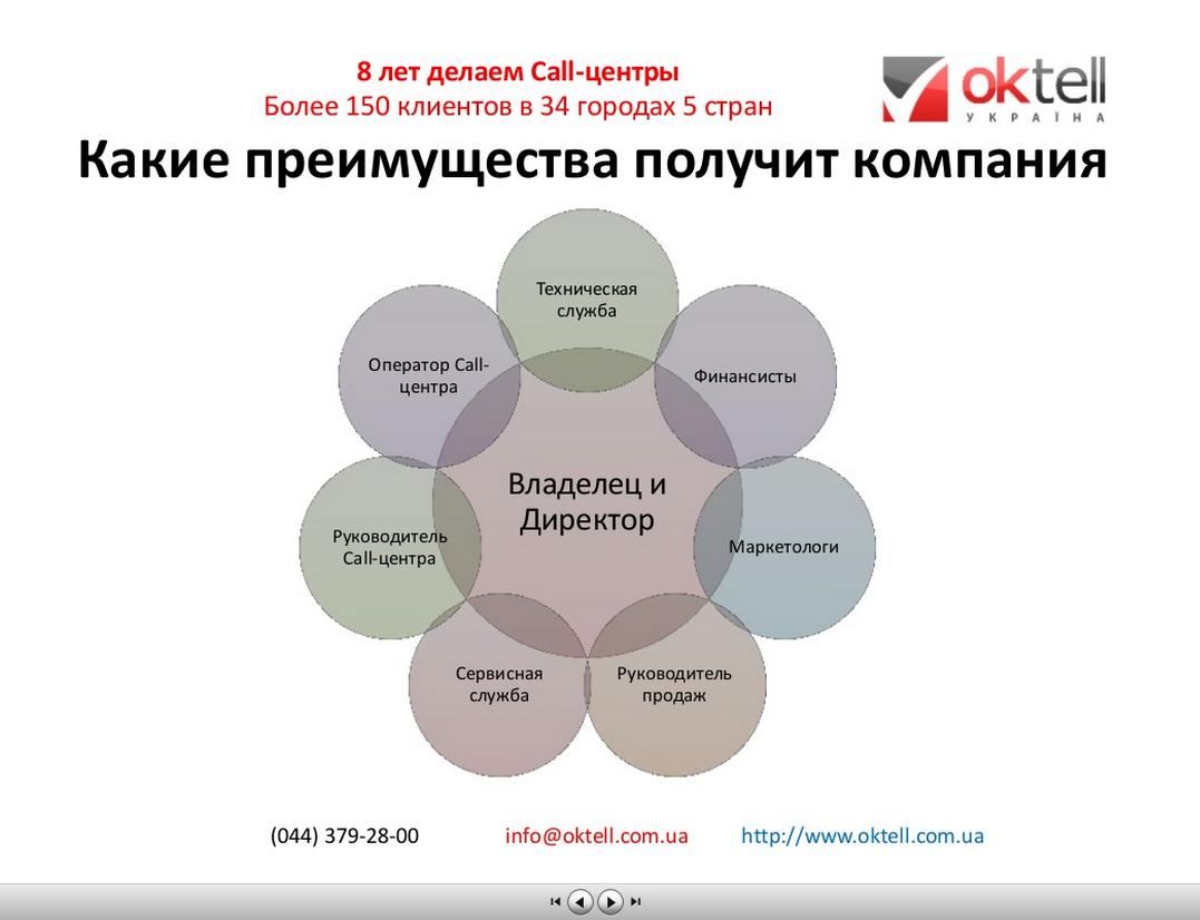 Презентации Oktell